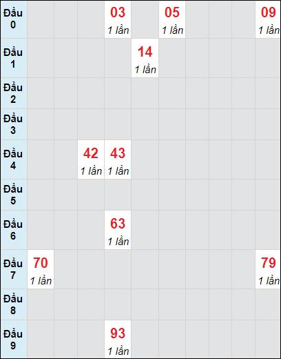 Bảng soi cầuXS AG bạch thủ lô rơi 3 ngày 24/6/2021