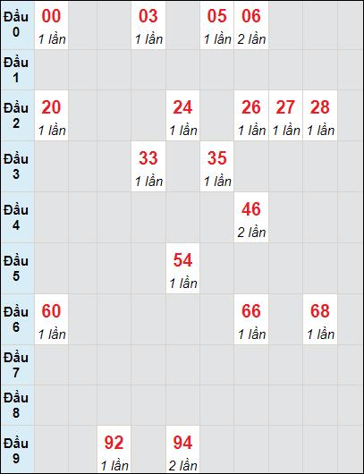 Soi cầu Bình Thuận bạch thủ lô rơi 3 ngày 24/6/2021