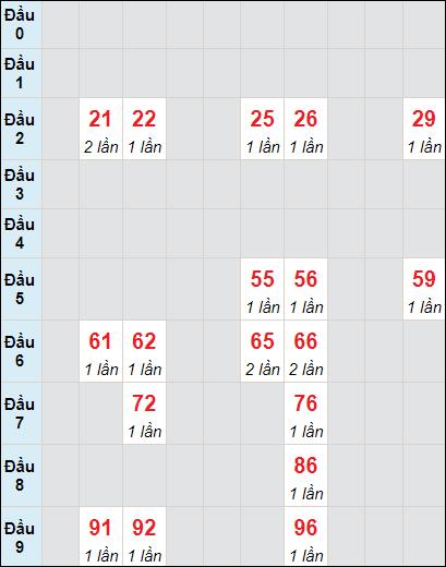Soi cầu xố số Tây Ninh bạch thủ lô rơi 3 ngày 24/6/2021