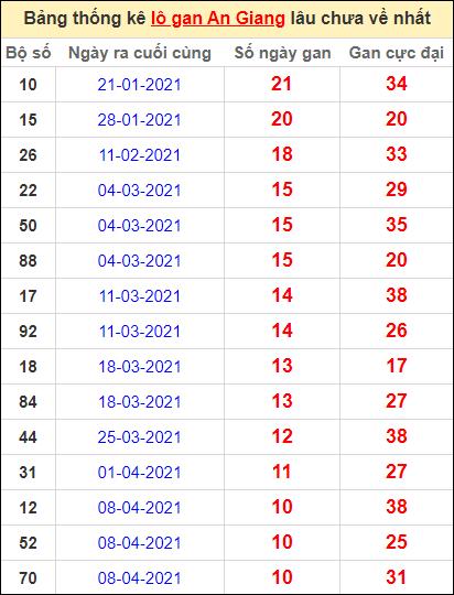 Thống kê lô gan An Giang lâu về nhất đến ngày 24/6/2021