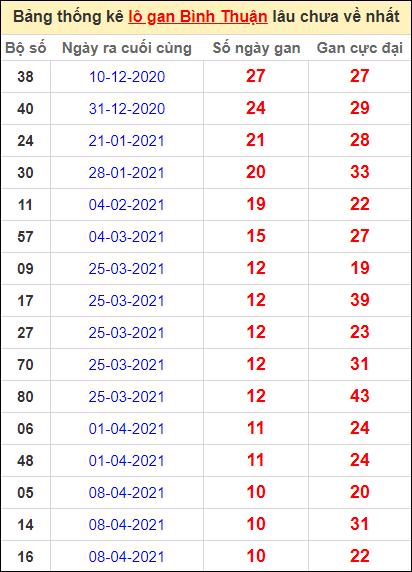 Bảng thống kê lo gan BTH lâu về nhất đến ngày 24/6/2021