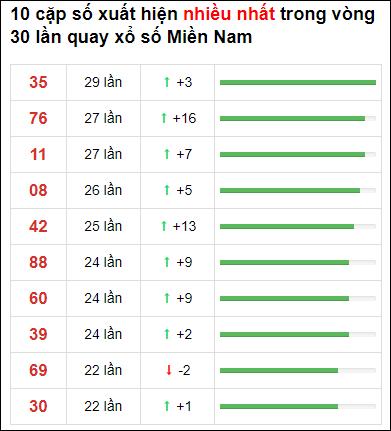 Thống kê XSMN 30 ngày gần đây tính đến 24/6/2021
