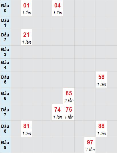 Bảng soi cầuXS BD bạch thủ lô rơi 3 ngày 25/6/2021