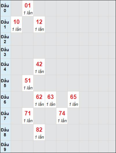 Soi cầu Trà Vinh bạch thủ lô rơi 3 ngày 25/6/2021