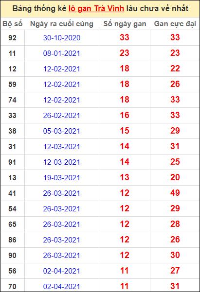 Bảng thống kê lo gan TV lâu về nhất đến ngày 25/6/2021