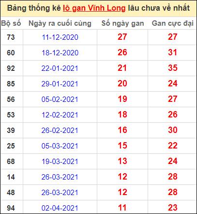 Thống kê loto gan Vĩnh Long lâu về nhất đến ngày 25/6/2021