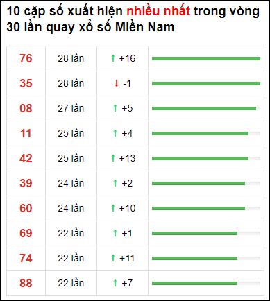 Thống kê XSMN 30 ngày gần đây tính đến 25/6/2021