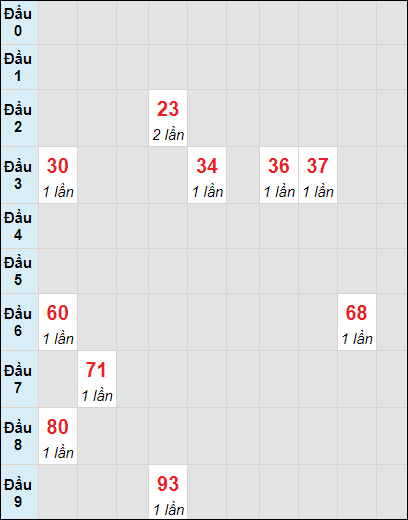 Soi cầu XS HG bạch thủ lô rơi 3 ngày 26/6/2021