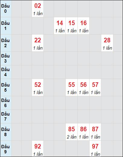 Soi cầu XS LA bạch thủ lô rơi 3 ngày 26/6/2021