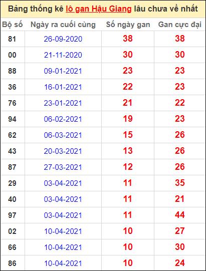 Bảng thống kê lo gan HG lâu về nhất đến ngày 26/6/2021