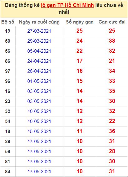 Thống kê lô gan thành phố Hồ Chí Minh lâu về nhất đến ngày 26/6/2021