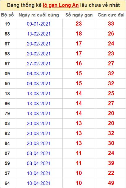 Bảng thống kê lo gan LA lâu về nhất đến ngày 26/6/2021