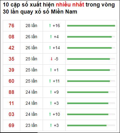 Thống kê XSMN 30 ngày gần đây tính đến 26/6/2021