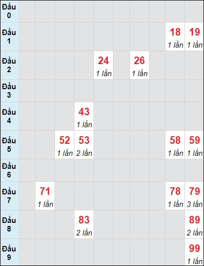 Bảng soi cầu DLbạch thủ lô rơi 3 ngày 27/6/2021