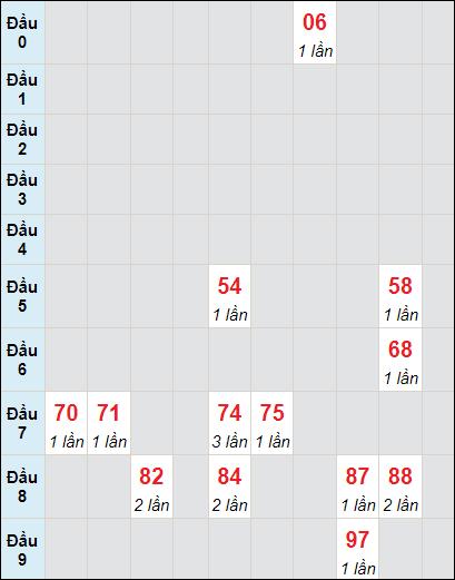 Soi cầu XS KG bạch thủ lô rơi 3 ngày 27/6/2021