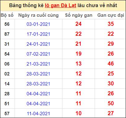 Thống kê lô gan DL lâu về nhất đến ngày 27/6/2021
