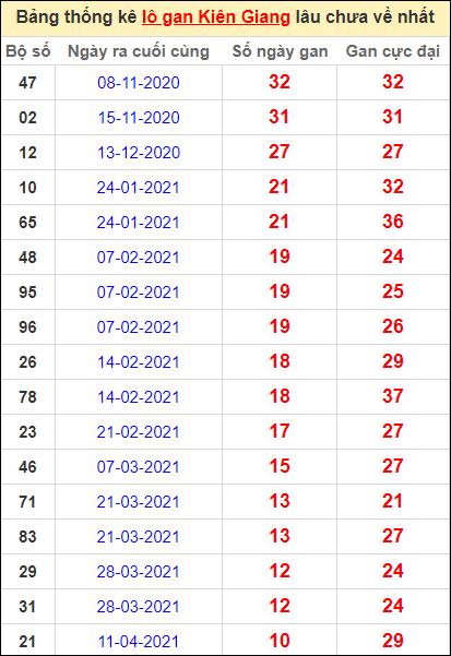Bảng thống kê lôgan KG lâu về nhất đến ngày 27/6/2021