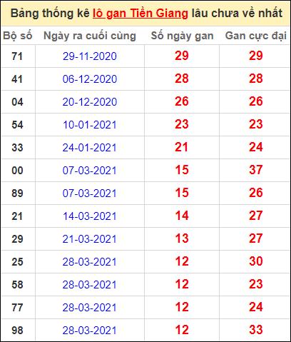 Bảng thống kê loto gan Tiền Giang lâu về nhất đến ngày 27/6/2021