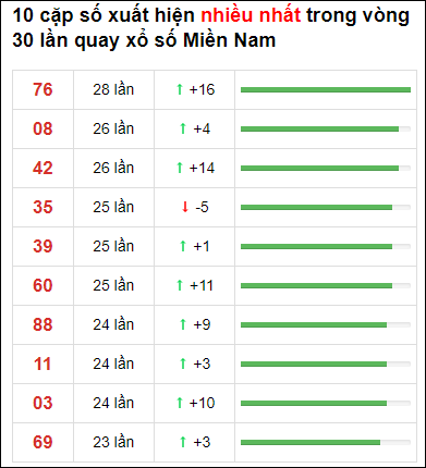 Thống kê loto về nhiều XSMN 30 ngày gần đây tính đến 27/6/2021