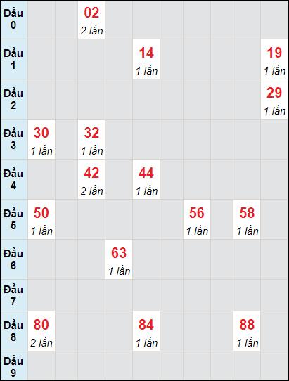 Soi cầu Đồng Tháp bạch thủ lô rơi 3 ngày 28/6/2021