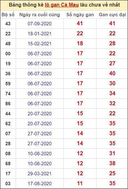 Bảng thống kê loto gan Cà Mau lâu về nhất đến ngày 28/6/2021