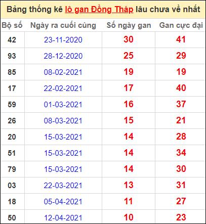 Bảng thống kê lo gan DT lâu về nhất đến ngày 28/6/2021