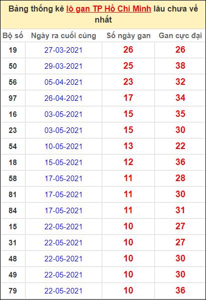 Thống kê lô gan thành phố Hồ Chí Minh lâu về nhất ngày 28/6/2021