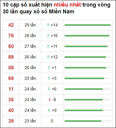 Thống kê XSMN 30 ngày gần đây tính đến 28/6/2021