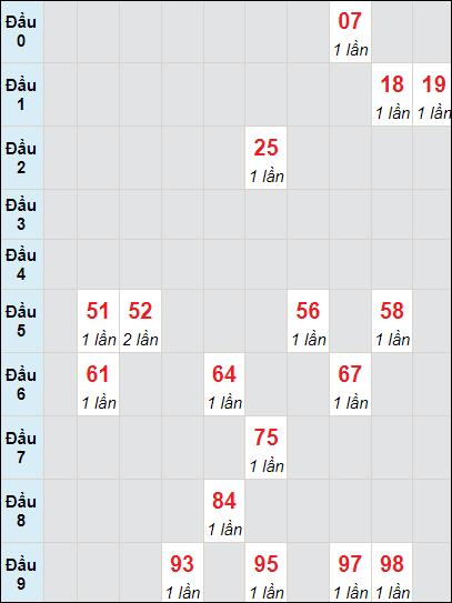 Soi cầu Bạc Liêu bạch thủ lô rơi 3 ngày 29/6/2021