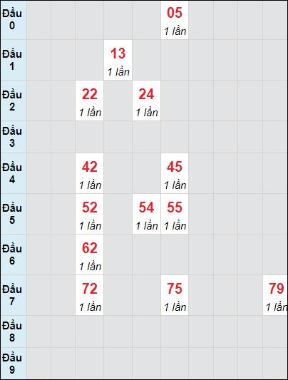 Bảng soi cầuXS VT bạch thủ lô rơi 3 ngày 29/6/2021