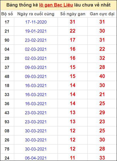 Bảng thống kê lôgan BL lâu về nhất đến ngày 29/6/2021
