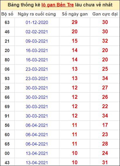 Bảng thống kê loto gan Bến Tre lâu về nhất đến ngày 29/6/2021