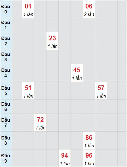 Bảng thống kê soi cầu xố số Cần Thơ bạch thủ lô rơi 3 ngày 30/6/2021
