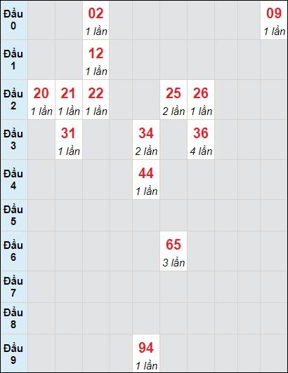 Bảng soi cầuXS DN bạch thủ lô rơi 3 ngày 30/6/2021