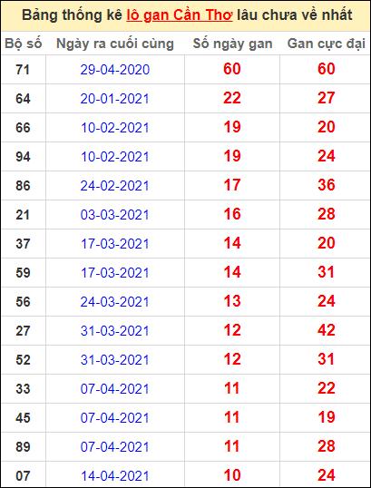 Bảng thống kê loto gan Cần Thơ lâu về nhất đến ngày 30/6/2021