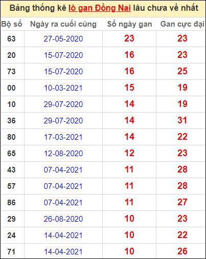 Thống kê lô gan Đồng Nai lâu về nhất đến ngày 30/6/2021