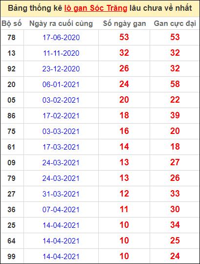 Bảng thống kê lo gan ST lâu về nhất đến ngày 30/6/2021