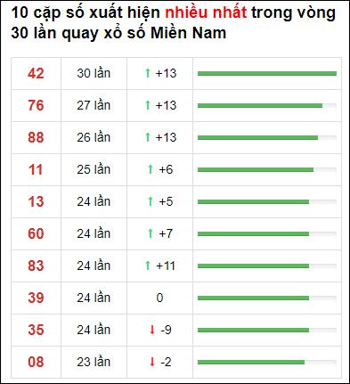 Thống kê XSMN 30 ngày gần đây tính đến 30/6/2021