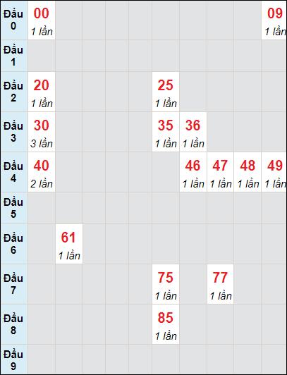 Bảng soi cầuXS AG bạch thủ lô rơi 3 ngày 1/7/2021
