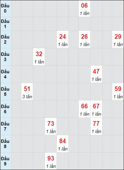 Soi cầu Bình Thuận bạch thủ lô rơi 3 ngày 1/7/2021