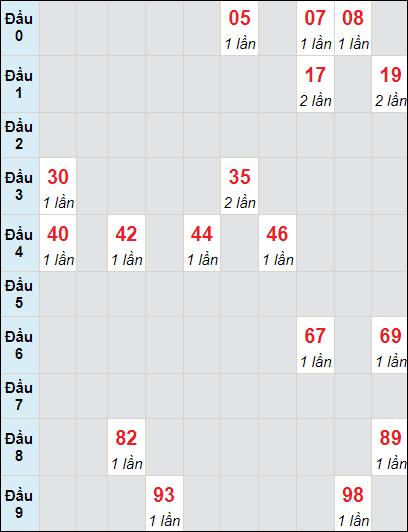 Soi cầu xố số Tây Ninh bạch thủ lô rơi 3 ngày 1/7/2021