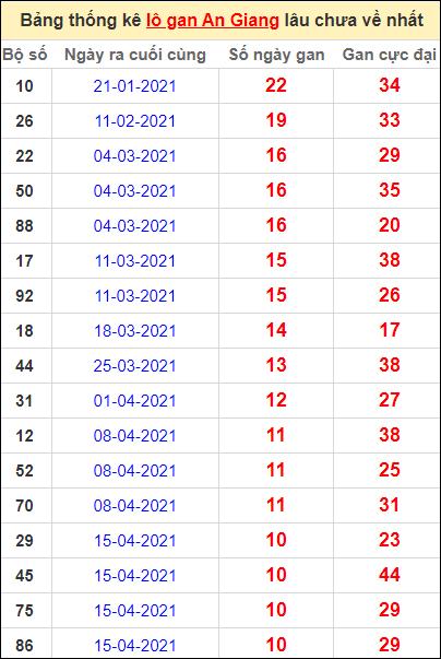 Thống kê lô gan An Giang lâu về nhất đến ngày 1/7/2021