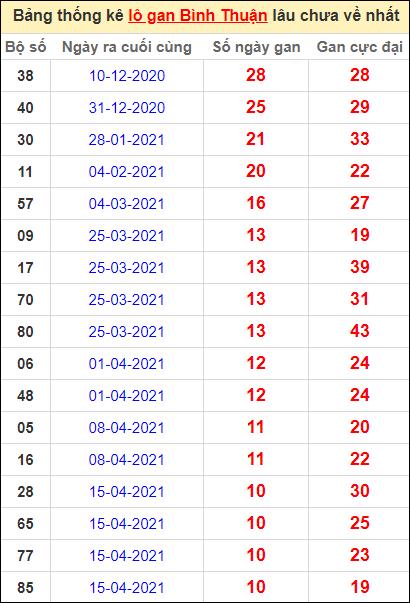 Bảng thống kê lo gan BTH lâu về nhất đến ngày 1/7/2021
