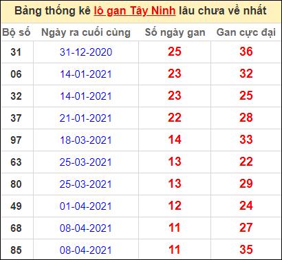Bảng thống kê loto gan Tây Ninh lâu về nhất đến ngày 1/7/2021