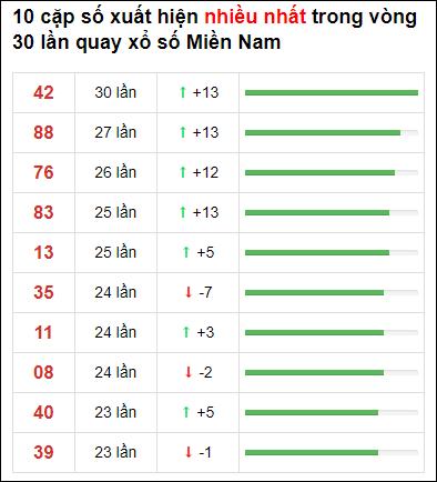Thống kê XSMN 30 ngày gần đây tính đến 1/7/2021