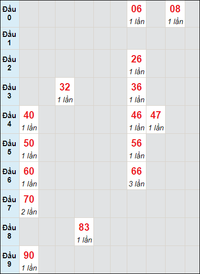Soi cầu Trà Vinh bạch thủ lô rơi 3 ngày 2/7/2021