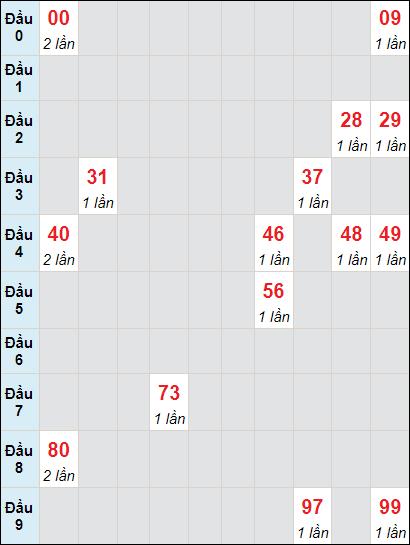 Soi cầu xố số Vĩnh Long bạch thủ lô rơi 3 ngày 2/7/2021