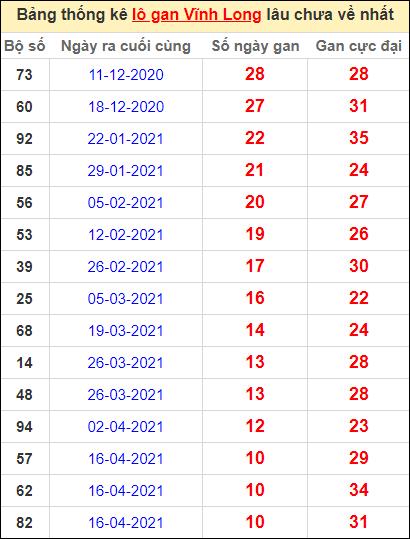 Thống kê loto gan Vĩnh Long lâu về nhất đến ngày 2/7/2021