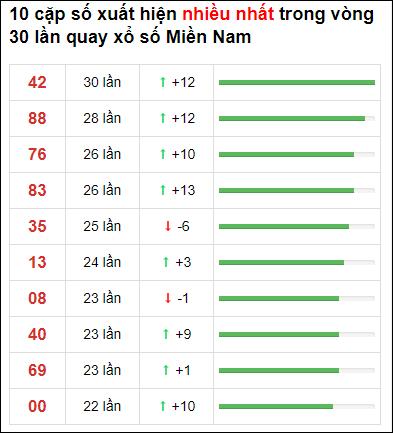 Thống kê XSMN 30 ngày gần đây tính đến 2/7/2021