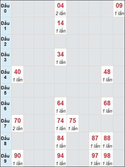 Soi cầu XS LA bạch thủ lô rơi 3 ngày 3/7/2021